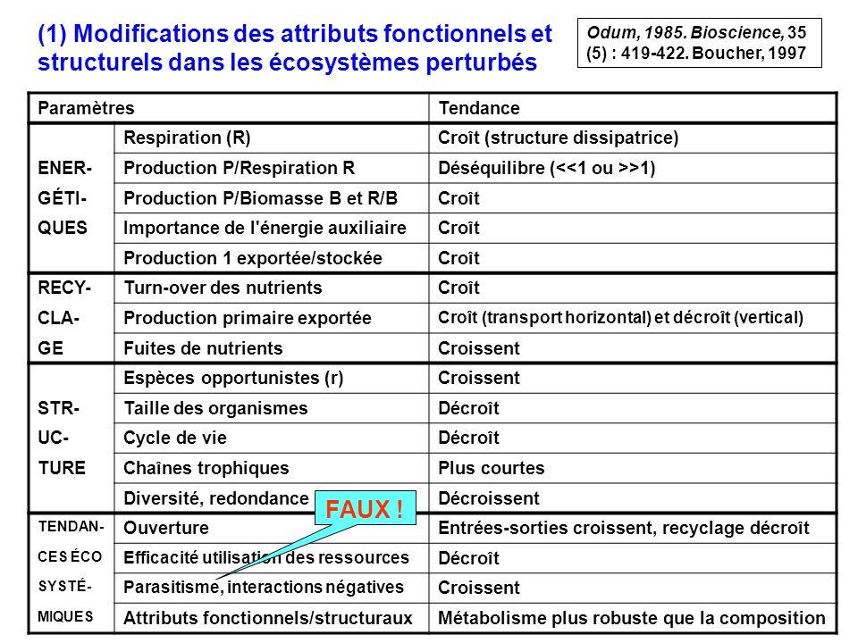 7 (1) Modifications des attributs fonctionnels et structurels dans les écosystèmes perturbés ParamètresTendance Respiration (R)Croît (structure dissipatrice) ENER-Production P/Respiration RDéséquilibre ( >1) GÉTI-Production P/Biomasse B et R/BCroît QUESImportance de l énergie auxiliaireCroît Production 1 exportée/stockéeCroît RECY-Turn-over des nutrientsCroît CLA-Production primaire exportée Croît (transport horizontal) et décroît (vertical) GEFuites de nutrientsCroissent Espèces opportunistes (r)Croissent STR-Taille des organismesDécroît UC-Cycle de vieDécroît TUREChaînes trophiquesPlus courtes Diversité, redondanceDécroissent TENDAN- OuvertureEntrées-sorties croissent, recyclage décroît CES ÉCO Efficacité utilisation des ressources Décroît SYSTÉ- Parasitisme, interactions négatives Croissent MIQUES Attributs fonctionnels/structurauxMétabolisme plus robuste que la composition FAUX .