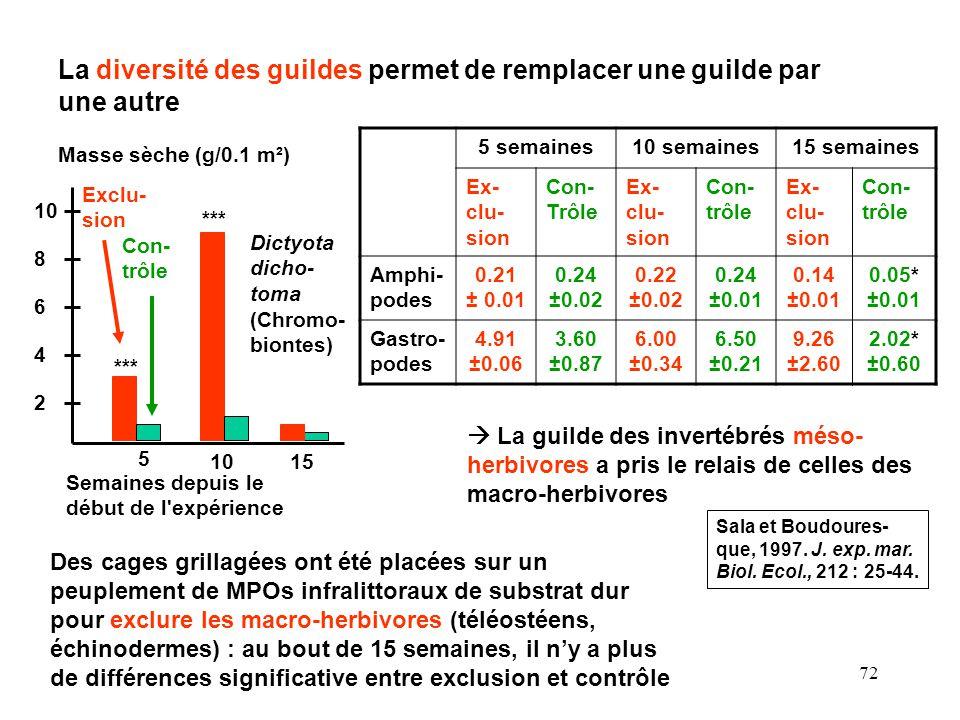 72 La diversité des guildes permet de remplacer une guilde par une autre Sala et Boudoures- que, 1997.