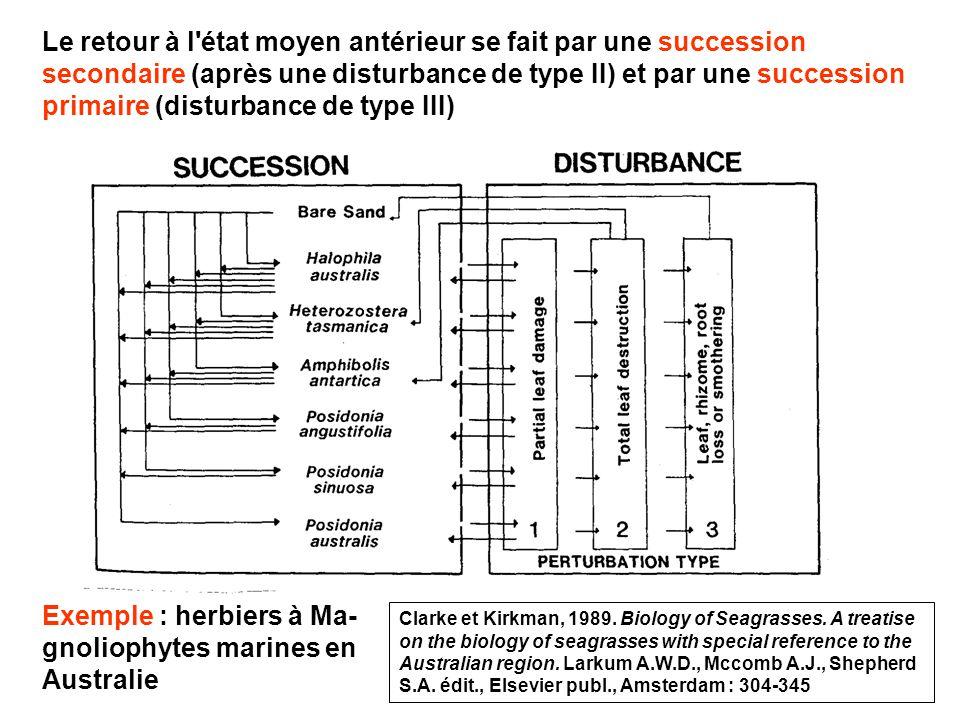 75 Le retour à l état moyen antérieur se fait par une succession secondaire (après une disturbance de type II) et par une succession primaire (disturbance de type III) Exemple : herbiers à Ma- gnoliophytes marines en Australie Clarke et Kirkman, 1989.