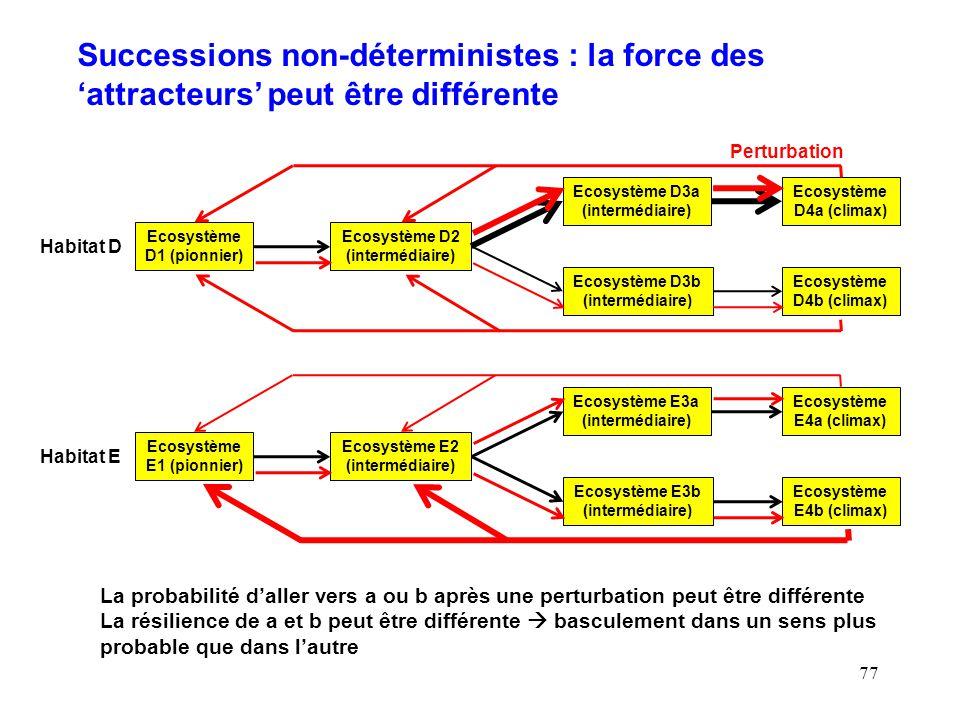 77 Habitat D Ecosystème D1 (pionnier) Ecosystème D2 (intermédiaire) Ecosystème D3b (intermédiaire) Ecosystème D3a (intermédiaire) Ecosystème D4a (climax) Ecosystème D4b (climax) Perturbation Successions non-déterministes : la force des attracteurs peut être différente Habitat E Ecosystème E1 (pionnier) Ecosystème E2 (intermédiaire) Ecosystème E3b (intermédiaire) Ecosystème E3a (intermédiaire) Ecosystème E4a (climax) Ecosystème E4b (climax) La probabilité daller vers a ou b après une perturbation peut être différente La résilience de a et b peut être différente basculement dans un sens plus probable que dans lautre