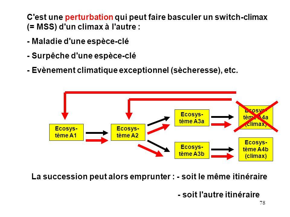78 Ecosys- tème A1 Ecosys- tème A2 Ecosys- tème A3a Ecosys- tème A4a (climax) Ecosys- tème A3b Ecosys- tème A4b (climax) C est une perturbation qui peut faire basculer un switch-climax (= MSS) d un climax à l autre : - Maladie d une espèce-clé - Surpêche d une espèce-clé - Evènement climatique exceptionnel (sècheresse), etc.