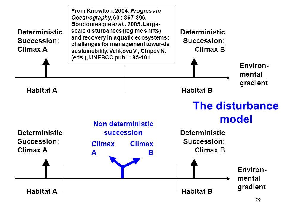 79 Environ- mental gradient Habitat A Deterministic Succession: Climax A Deterministic Succession: Climax B Habitat B Habitat A Deterministic Succession: Climax A Deterministic Succession: Climax B Habitat B Climax A Climax B Non deterministic succession Environ- mental gradient The disturbance model From Knowlton, 2004.