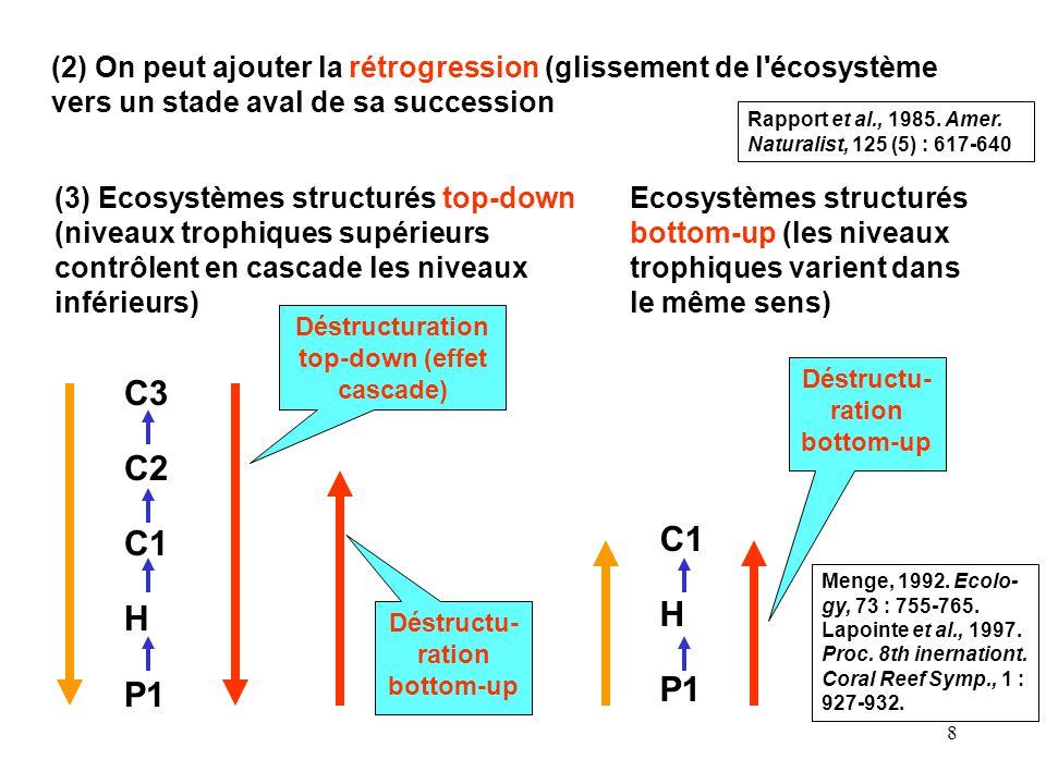 8 (2) On peut ajouter la rétrogression (glissement de l écosystème vers un stade aval de sa succession C3 C2 C1 H P1 Déstructuration top-down (effet cascade) Déstructu- ration bottom-up Ecosystèmes structurés bottom-up (les niveaux trophiques varient dans le même sens) C1 H P1 Déstructu- ration bottom-up (3) Ecosystèmes structurés top-down (niveaux trophiques supérieurs contrôlent en cascade les niveaux inférieurs) Menge, 1992.