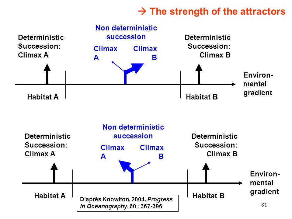 81 Habitat A Deterministic Succession: Climax A Deterministic Succession: Climax B Habitat B Climax A Climax B Non deterministic succession Environ- mental gradient Habitat A Deterministic Succession: Climax A Deterministic Succession: Climax B Habitat B Climax A Climax B Non deterministic succession Environ- mental gradient The strength of the attractors Daprès Knowlton, 2004.