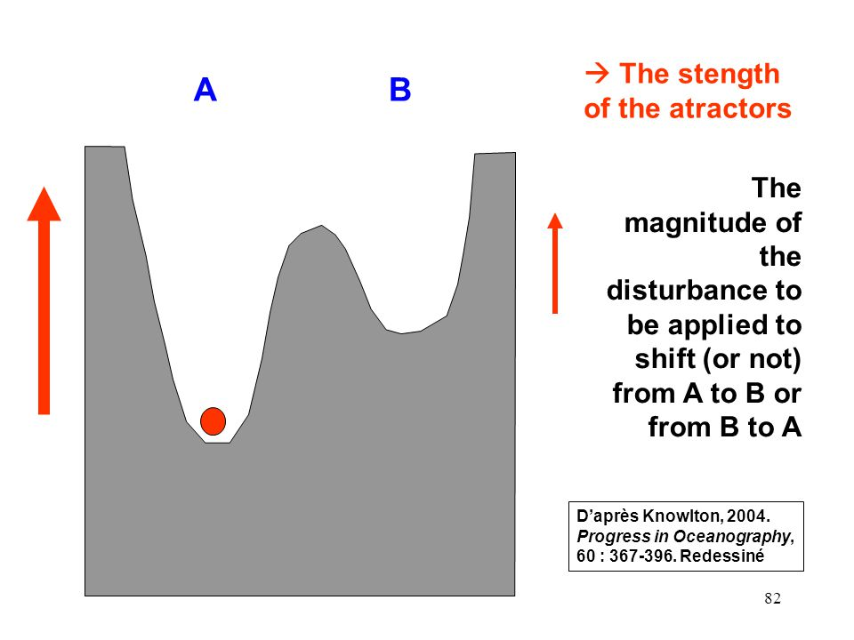 82 The stength of the atractors AB The magnitude of the disturbance to be applied to shift (or not) from A to B or from B to A Daprès Knowlton, 2004.