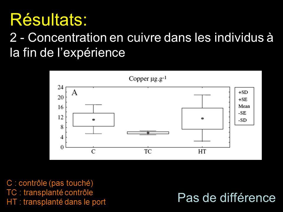 Résultats: 2 - Concentration en cuivre dans les individus à la fin de lexpérience C : contrôle (pas touché) TC : transplanté contrôle HT : transplanté