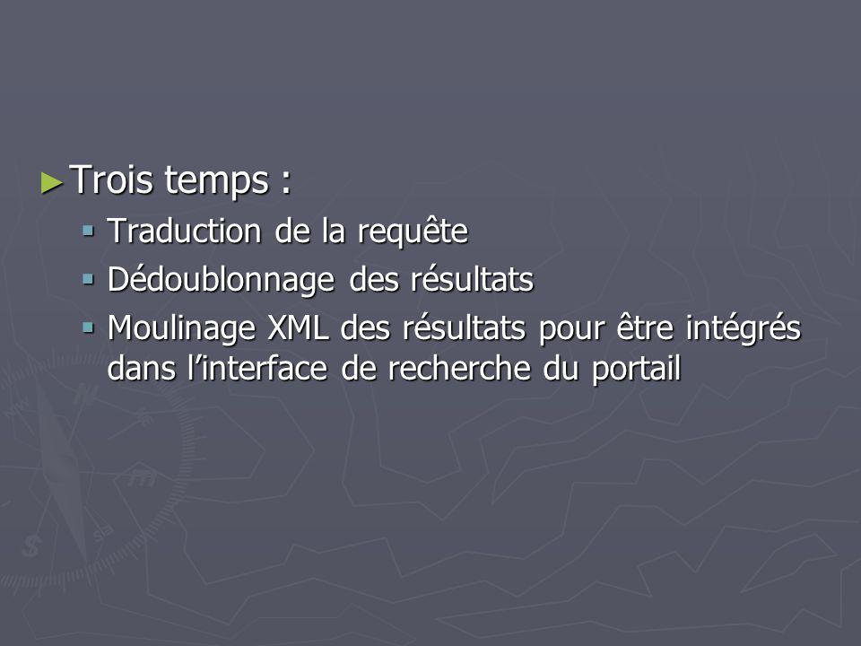 Trois temps : Trois temps : Traduction de la requête Traduction de la requête Dédoublonnage des résultats Dédoublonnage des résultats Moulinage XML des résultats pour être intégrés dans linterface de recherche du portail Moulinage XML des résultats pour être intégrés dans linterface de recherche du portail