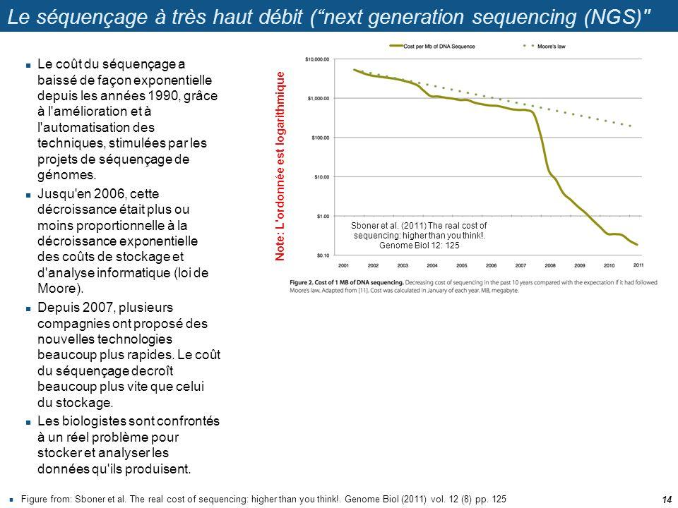 Le séquençage à très haut débit (next generation sequencing (NGS)