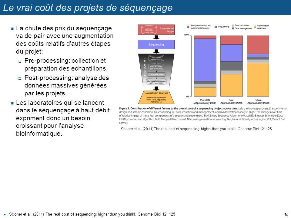 Le vrai coût des projets de séquençage Sboner et al. (2011) The real cost of sequencing: higher than you think!. Genome Biol 12: 125 15 La chute des p