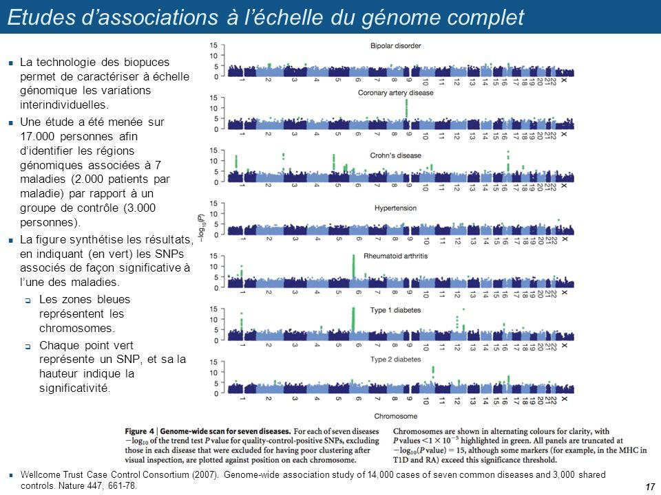 Etudes dassociations à léchelle du génome complet Wellcome Trust Case Control Consortium (2007). Genome-wide association study of 14,000 cases of seve