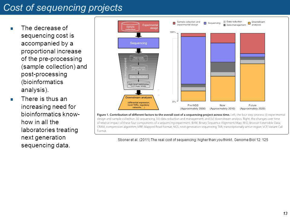 Cost of sequencing projects The decrease of sequencing cost is accompanied by a proportional increase of the pre-processing (sample collection) and po