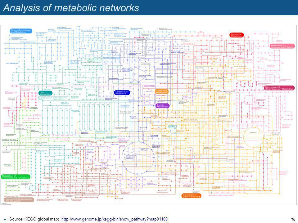 Analysis of metabolic networks Source: KEGG global map; http://www.genome.jp/kegg-bin/show_pathway?map01100http://www.genome.jp/kegg-bin/show_pathway?