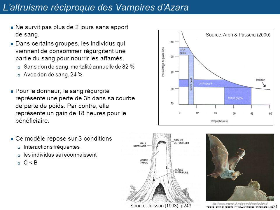 Laltruisme réciproque des Vampires dAzara Ne survit pas plus de 2 jours sans apport de sang. Dans certains groupes, les individus qui viennent de cons