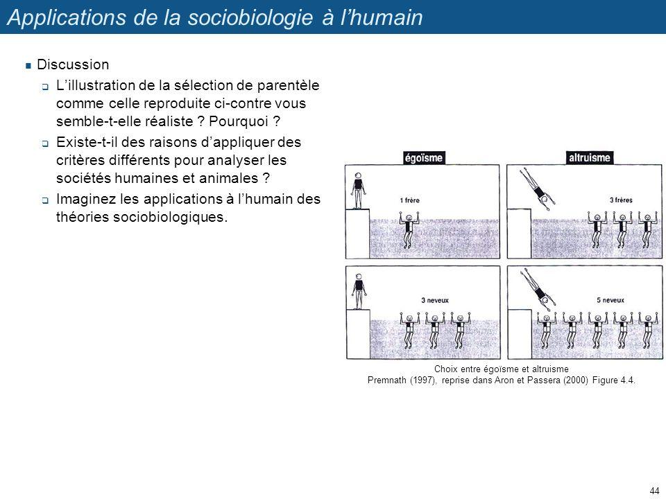 Choix entre égoïsme et altruisme Premnath (1997), reprise dans Aron et Passera (2000) Figure 4.4. Applications de la sociobiologie à lhumain Discussio