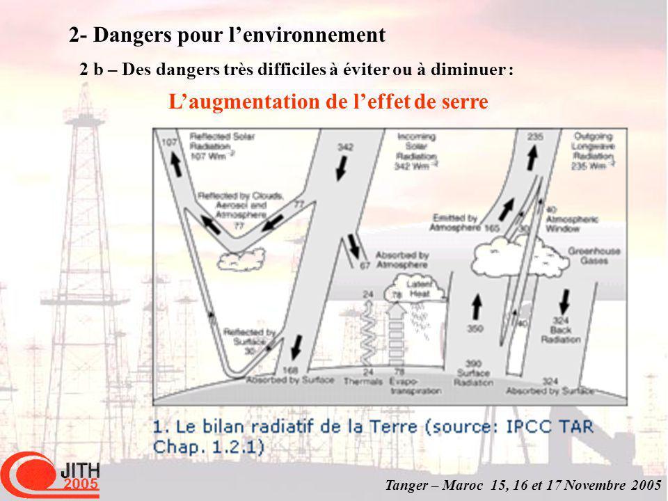 Tanger – Maroc 15, 16 et 17 Novembre 2005 2- Dangers pour lenvironnement 2 b – Des dangers très difficiles à éviter ou à diminuer : Laugmentation de leffet de serre
