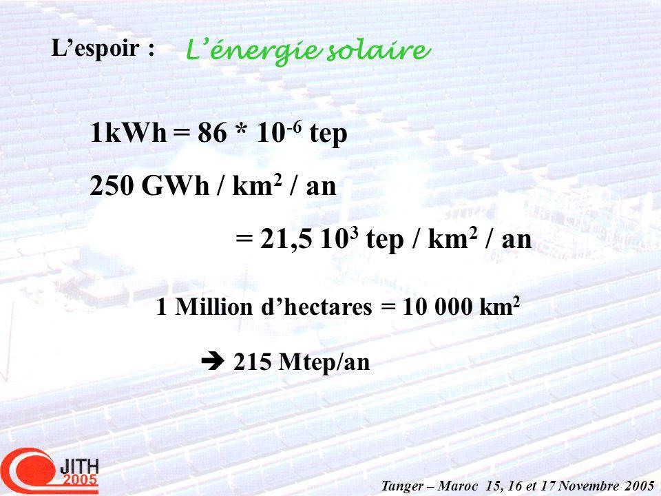 1kWh = 86 * 10 -6 tep 250 GWh / km 2 / an = 21,5 10 3 tep / km 2 / an Tanger – Maroc 15, 16 et 17 Novembre 2005 Lespoir : Lénergie solaire 1 Million dhectares = 10 000 km 2 215 Mtep/an