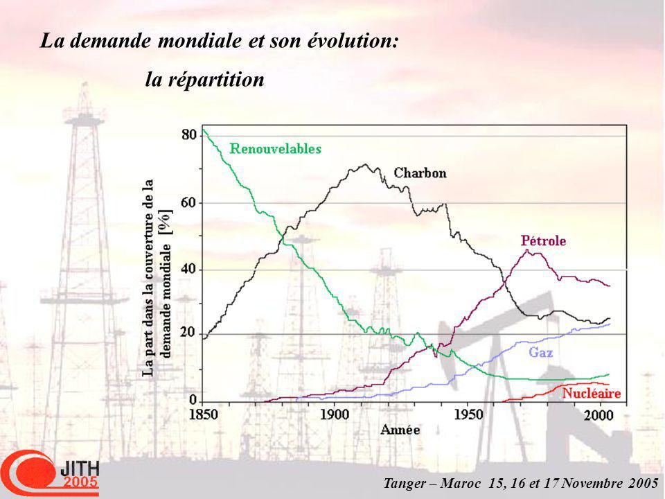 Tanger – Maroc 15, 16 et 17 Novembre 2005 Romano Prodi Conference on the Hydrogen Economy Brussels, 16 June 2003 Perspectives de la consommation dénergie 2- Laspect qualitatif: The answer is a clear No.