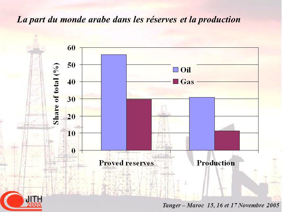 Tanger – Maroc 15, 16 et 17 Novembre 2005 La part du monde arabe dans les réserves et la production