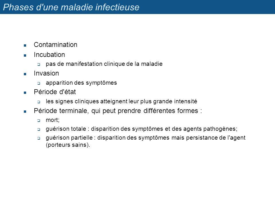 Phases d'une maladie infectieuse Contamination Incubation pas de manifestation clinique de la maladie Invasion apparition des symptômes Période d'état