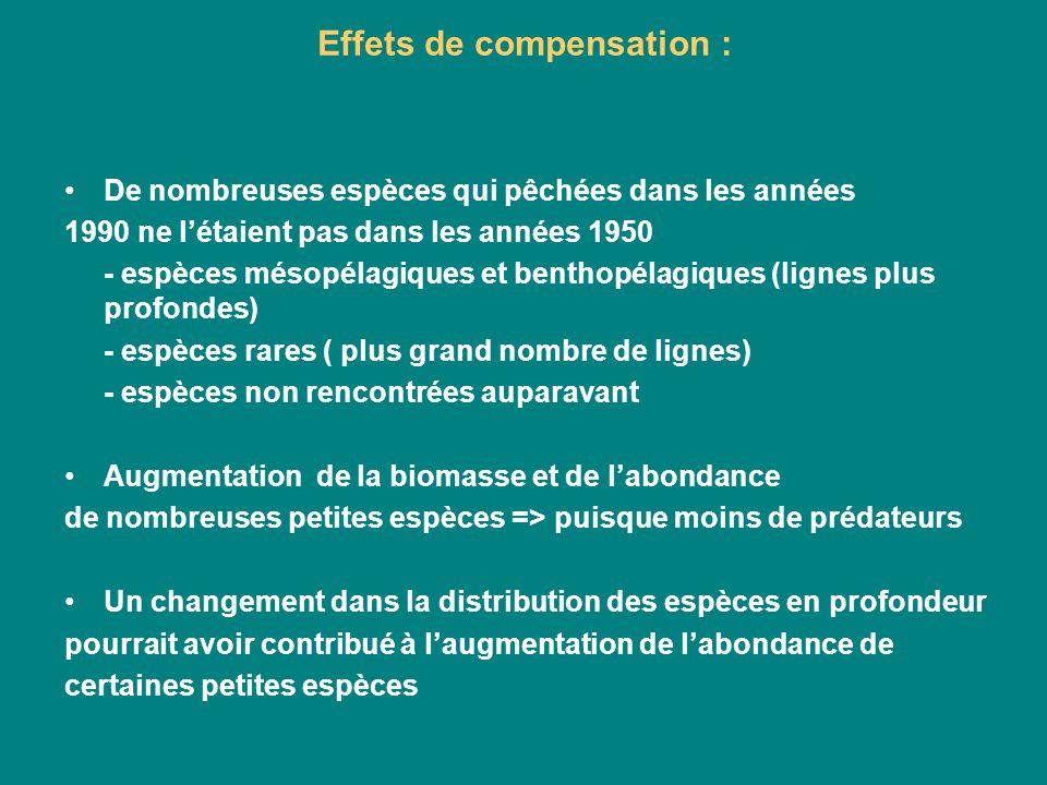 Effets de compensation : De nombreuses espèces qui pêchées dans les années 1990 ne létaient pas dans les années 1950 - espèces mésopélagiques et benth
