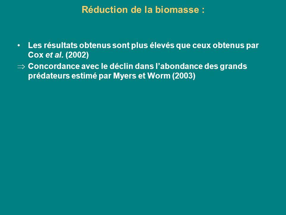 Réduction de la biomasse : Les résultats obtenus sont plus élevés que ceux obtenus par Cox et al. (2002) Concordance avec le déclin dans labondance de