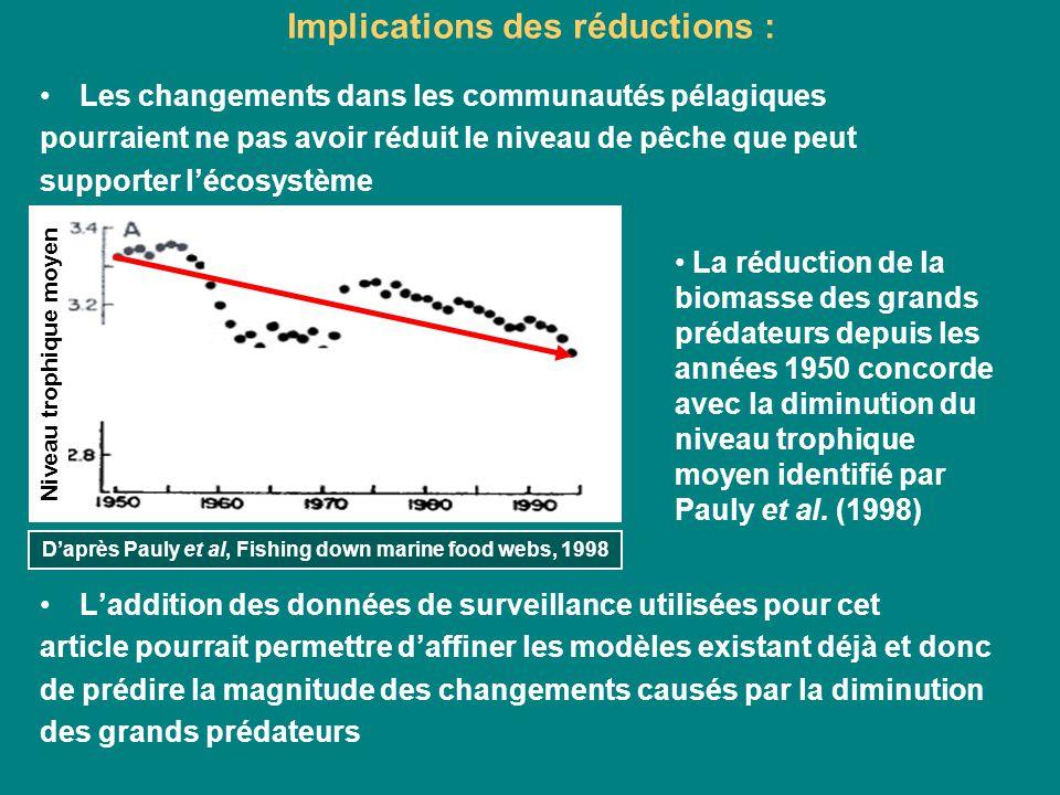 Implications des réductions : Les changements dans les communautés pélagiques pourraient ne pas avoir réduit le niveau de pêche que peut supporter léc