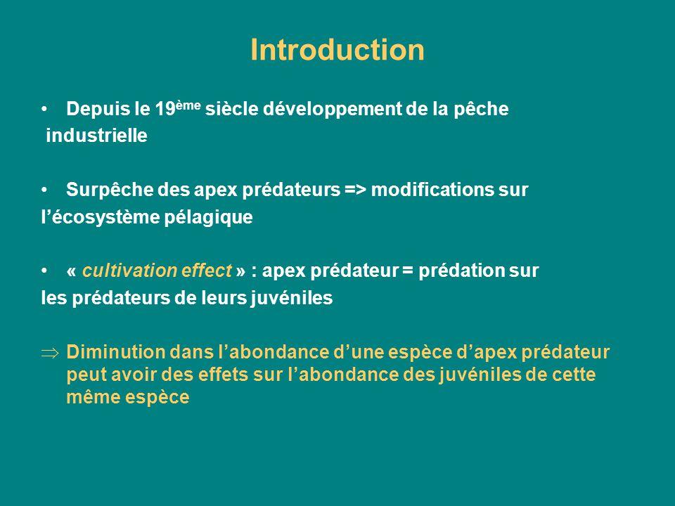 Introduction Depuis le 19 ème siècle développement de la pêche industrielle Surpêche des apex prédateurs => modifications sur lécosystème pélagique «