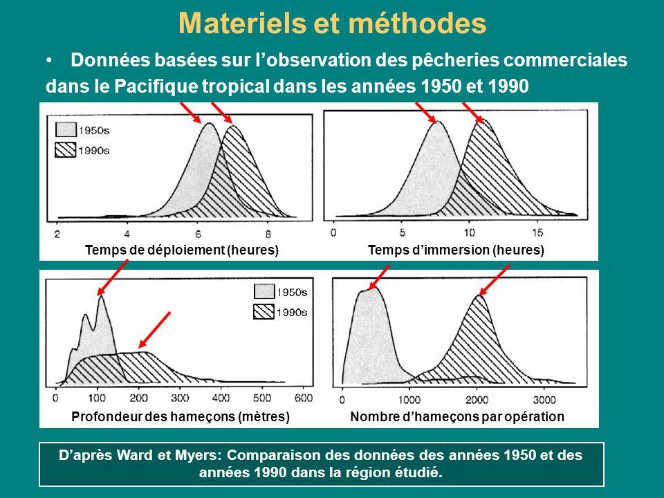 Materiels et méthodes Données basées sur lobservation des pêcheries commerciales dans le Pacifique tropical dans les années 1950 et 1990 Daprès Ward e
