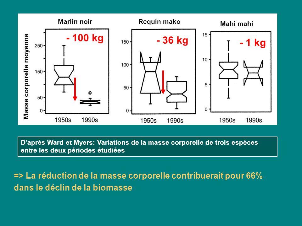 Changement dans la biomasse ou labondance Augmentation Diminution Biomasse GRANDS PREDATEURS PETITES ESPECES Abondance Daprès Ward et Myers: Changement dans les indices de biomasse et dabondance entre les deux périodes