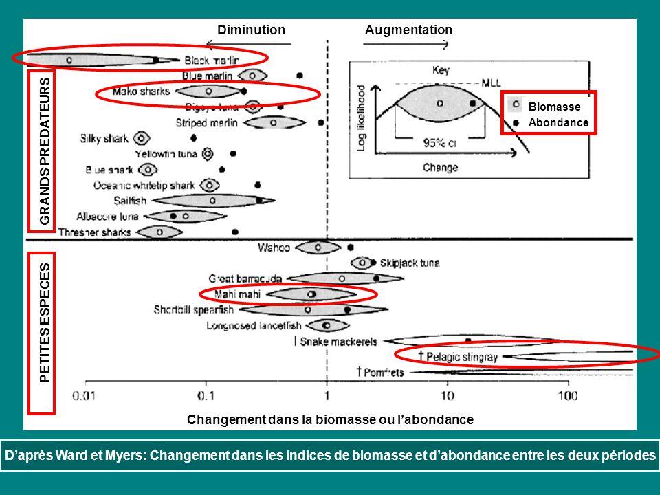 Discussion Différentes explications possibles aux changements observés dans labondance des espèces de la communauté pélagique Hypothèse 1 : effet déchantillonnage Différences dues à léchantillonnage : - au niveau des données - densité des hameçons (40m en 90s, 50m en 50s) - déplacement de lignes vers des eaux moins productives Sous-estimation du déclin des larges prédateurs