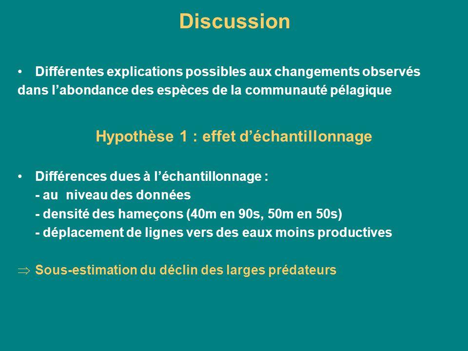 Hypothèse 2 : Variations dans les conditions océanographiques Rôle dans le recrutement => variations dans la productivité Pourraient causer certaines variations dabondance mais ne seraient pas les causes majeures Les modèles de changements dans la composition des communautés, masse corporelle et abondance ne sont pas cohérents avec les changements océanographiques Hypothèse 3 : Effet de la pêche sur lécosystème La pêche affecterait directement ou indirectement les populations Réduction de la biomasse des requins et la corrélation avec la diminution du taux de prises Déclin des requins serait bien lié à la pêche