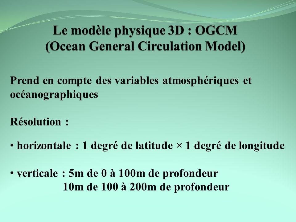 Prend en compte des variables atmosphériques et océanographiques Résolution : horizontale : 1 degré de latitude × 1 degré de longitude verticale : 5m