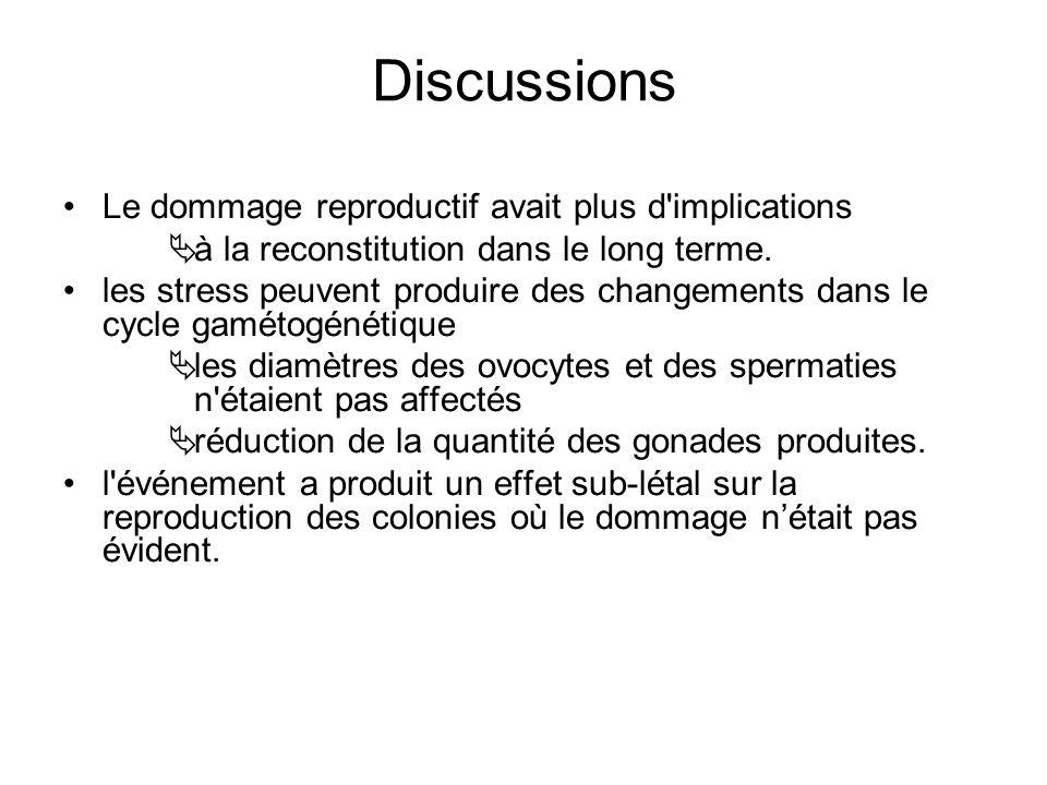 Le dommage reproductif avait plus d implications à la reconstitution dans le long terme.