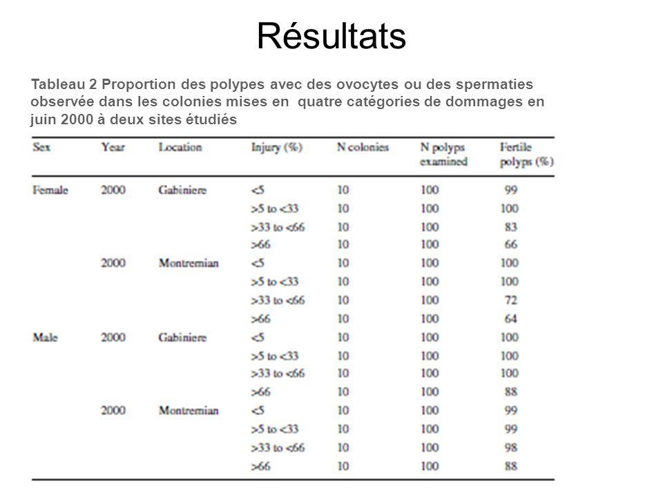 Résultats Tableau 2 Proportion des polypes avec des ovocytes ou des spermaties observée dans les colonies mises en quatre catégories de dommages en juin 2000 à deux sites étudiés -35% -12%