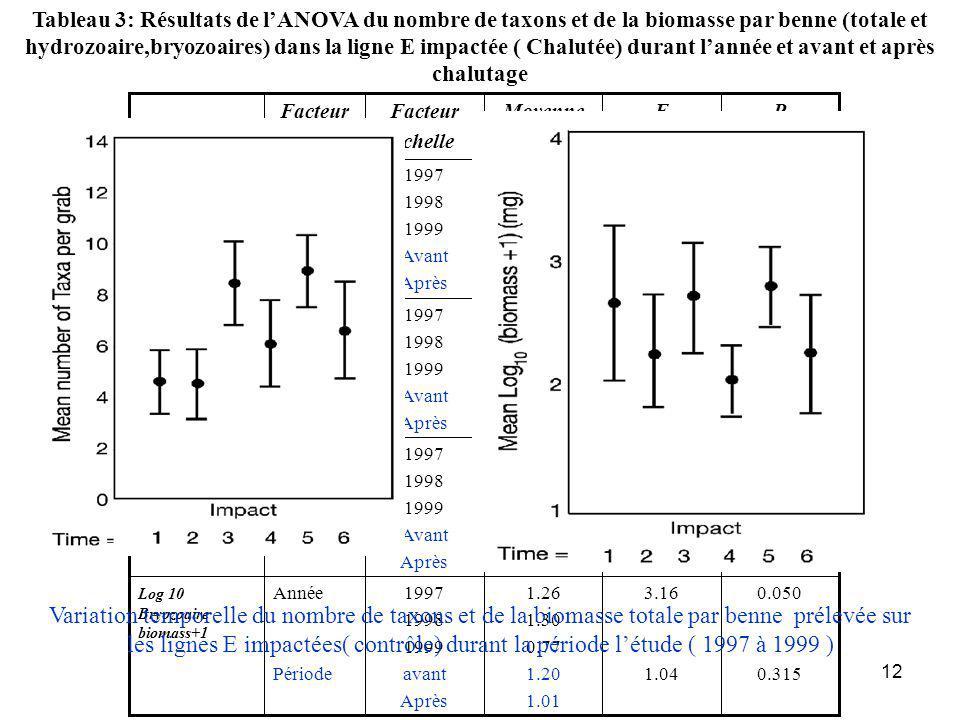 12 0.050 0.315 3.16 1.04 1.26 1.30 0.77 1.20 1.01 1997 1998 1999 avant Après Année Période Log 10 Bryozoaire biomass+1 0.000 0.045 16.67 4.20 0.98 1.74 2.20 1.82 1.46 1997 1998 1999 Avant Après Année Période Log 10 (Hydrozoaire biomasse +1) 0.791 0.005 0.24 8.51 2.49 2.38 2.54 2.74 2.21 1997 1998 1999 Avant Après Année Période Log10 (Biomasse+1) 0.000 0.025 10.15 5.31 4.40 7.00 7.45 6.97 5.60 1997 1998 1999 Avant Après Année Periode Nombre de taxons PFMoyenne par benne Facteur échelle Facteur Tableau 3: Résultats de lANOVA du nombre de taxons et de la biomasse par benne (totale et hydrozoaire,bryozoaires) dans la ligne E impactée ( Chalutée) durant lannée et avant et après chalutage Variation temporelle du nombre de taxons et de la biomasse totale par benne prélevée sur les lignes E impactées( contrôle) durant la période létude ( 1997 à 1999 )