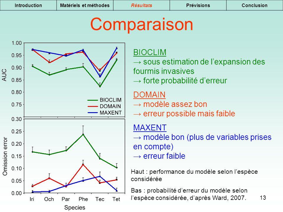 13 IntroductionMatériels et méthodesRésultatsPrévisionsConclusion Comparaison BIOCLIM sous estimation de lexpansion des fourmis invasives forte probab