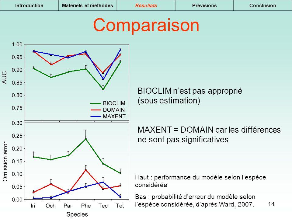 14 IntroductionMatériels et méthodesRésultatsPrévisionsConclusion Comparaison BIOCLIM nest pas approprié (sous estimation) MAXENT = DOMAIN car les dif