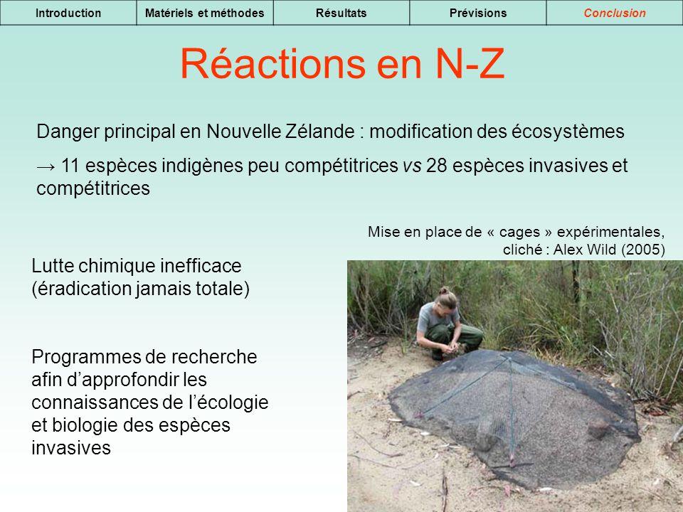 17 IntroductionMatériels et méthodesRésultatsPrévisionsConclusion Réactions en N-Z Mise en place de « cages » expérimentales, cliché : Alex Wild (2005