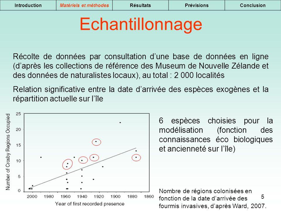 5 IntroductionMatériels et méthodesRésultatsPrévisionsConclusion Echantillonnage Récolte de données par consultation dune base de données en ligne (da