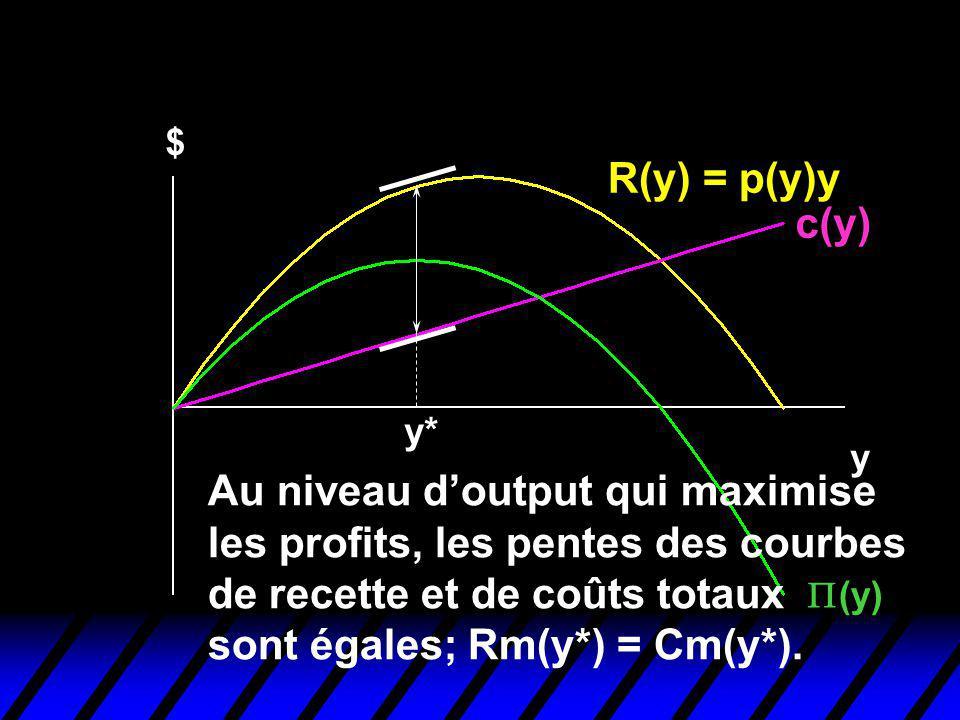 Profit-Maximization $ R(y) = p(y)y c(y) y (y) y* Au niveau doutput qui maximise les profits, les pentes des courbes de recette et de coûts totaux sont égales; Rm(y*) = Cm(y*).