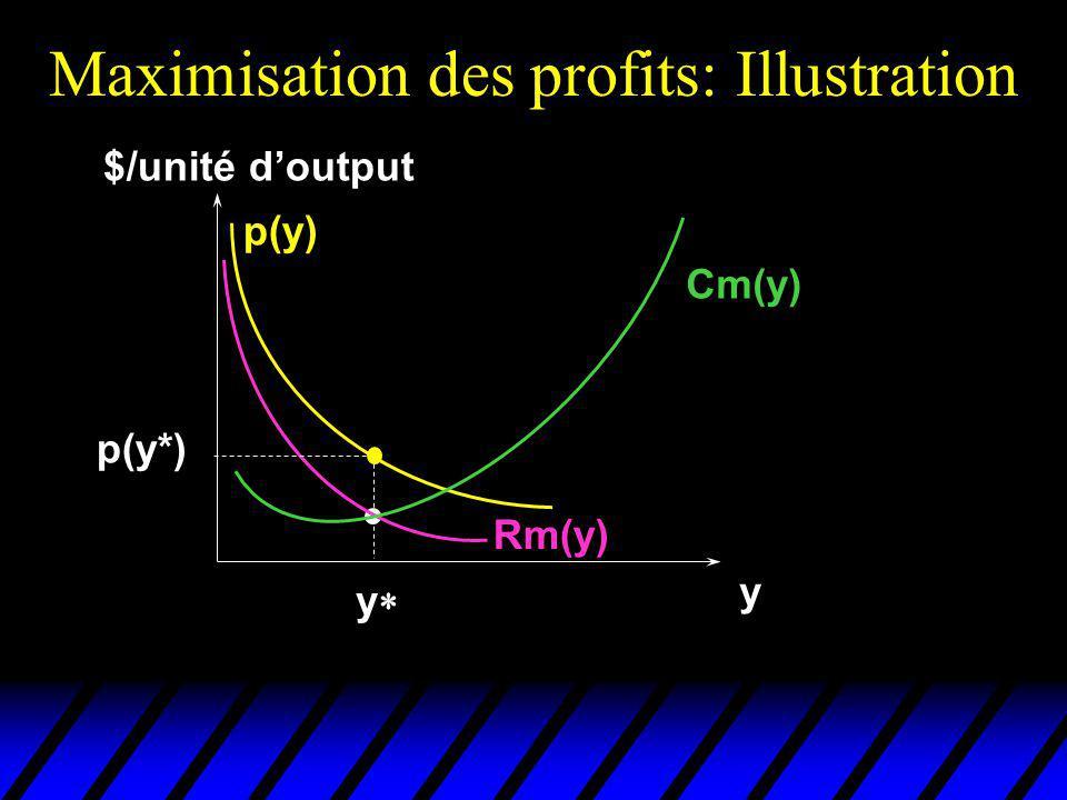 Maximisation des profits: Illustration $/unité doutput y Cm(y) p(y) Rm(y) p(y*) y