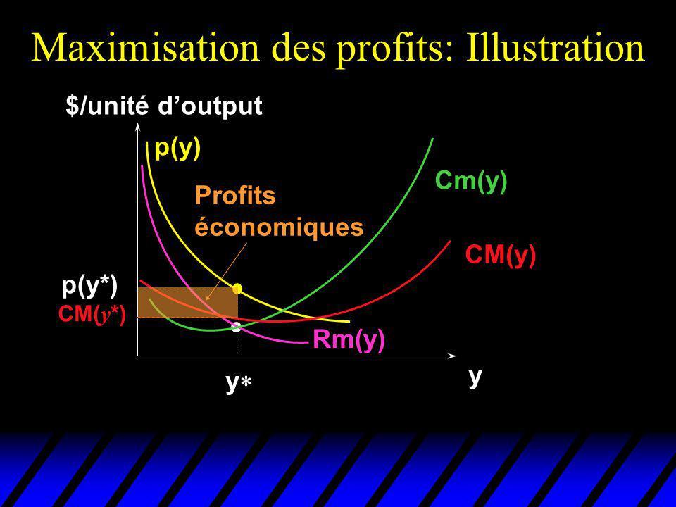 Maximisation des profits: Illustration $/unité doutput y Cm(y) p(y) Rm(y) p(y*) y CM(y) CM( y *) Profits économiques