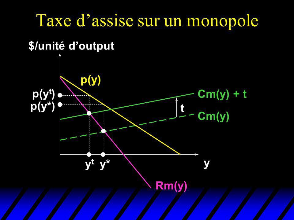 Taxe dassise sur un monopole $/unité doutput y Cm(y) p(y) Rm(y) Cm(y) + t t y* p(y*) ytyt p(y t )