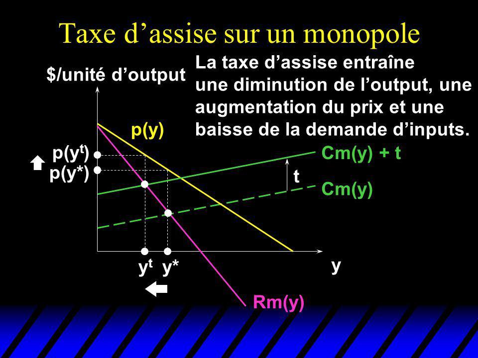 Taxe dassise sur un monopole $/unité doutput y Cm(y) p(y) Rm(y) Cm(y) + t t y* p(y*) ytyt p(y t ) La taxe dassise entraîne une diminution de loutput,
