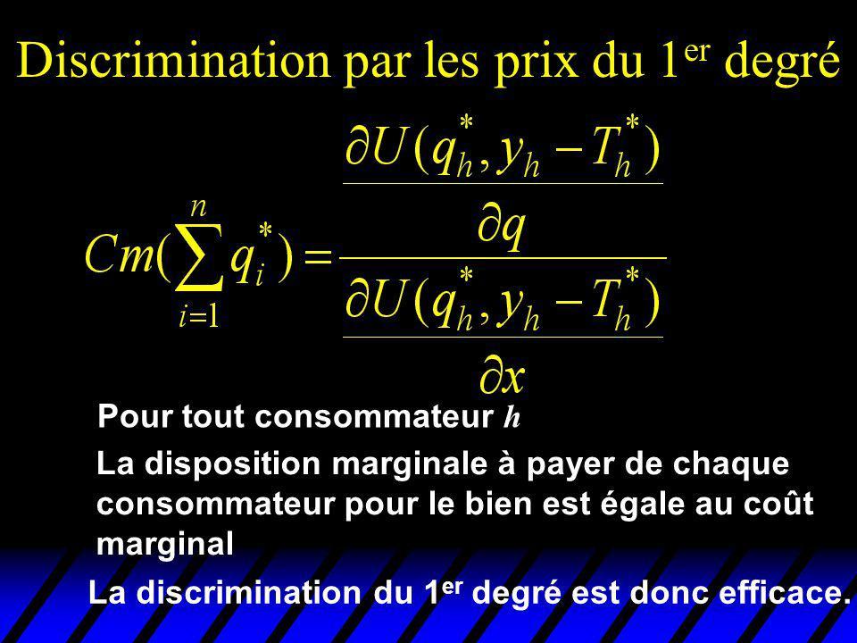 Discrimination par les prix du 1 er degré Pour tout consommateur h La disposition marginale à payer de chaque consommateur pour le bien est égale au coût marginal La discrimination du 1 er degré est donc efficace.