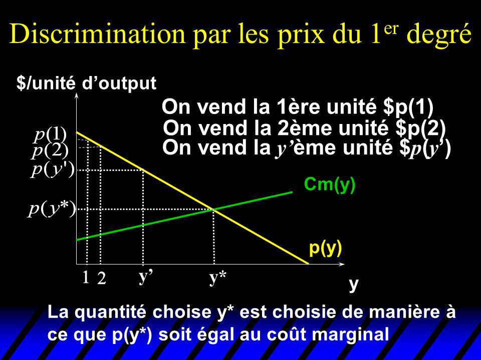 Discrimination par les prix du 1 er degré p(y) y $/unité doutput Cm(y) On vend la 1ère unité $p(1) On vend la 2ème unité $p(2) y On vend la y ème unit