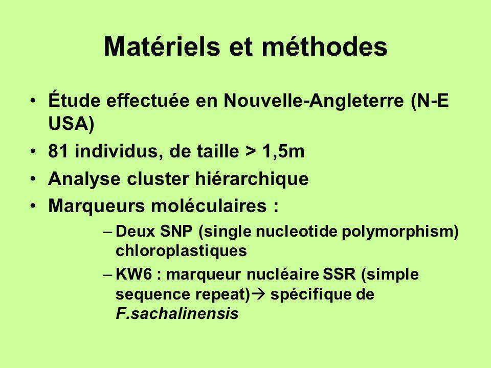 Matériels et méthodes Étude effectuée en Nouvelle-Angleterre (N-E USA) 81 individus, de taille > 1,5m Analyse cluster hiérarchique Marqueurs moléculai