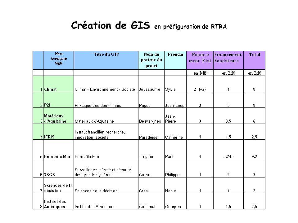 Création de GIS en préfiguration de RTRA