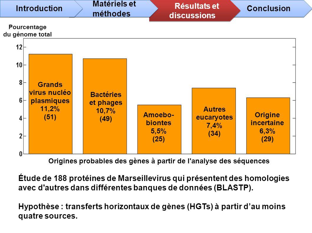 Grands virus nucléo plasmiques 11,2% (51) Bactéries et phages 10,7% (49) Amoebo- biontes 5,5% (25) Autres eucaryotes 7,4% (34) Origine incertaine 6,3%