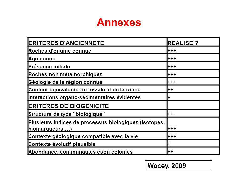 Annexes CRITERES D'ANCIENNETEREALISE ? Roches d'origine connue+++ Age connu+++ Présence initiale+++ Roches non métamorphiques+++ Géologie de la région